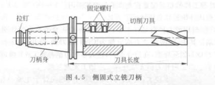 侧固式立铣刀柄安装技术